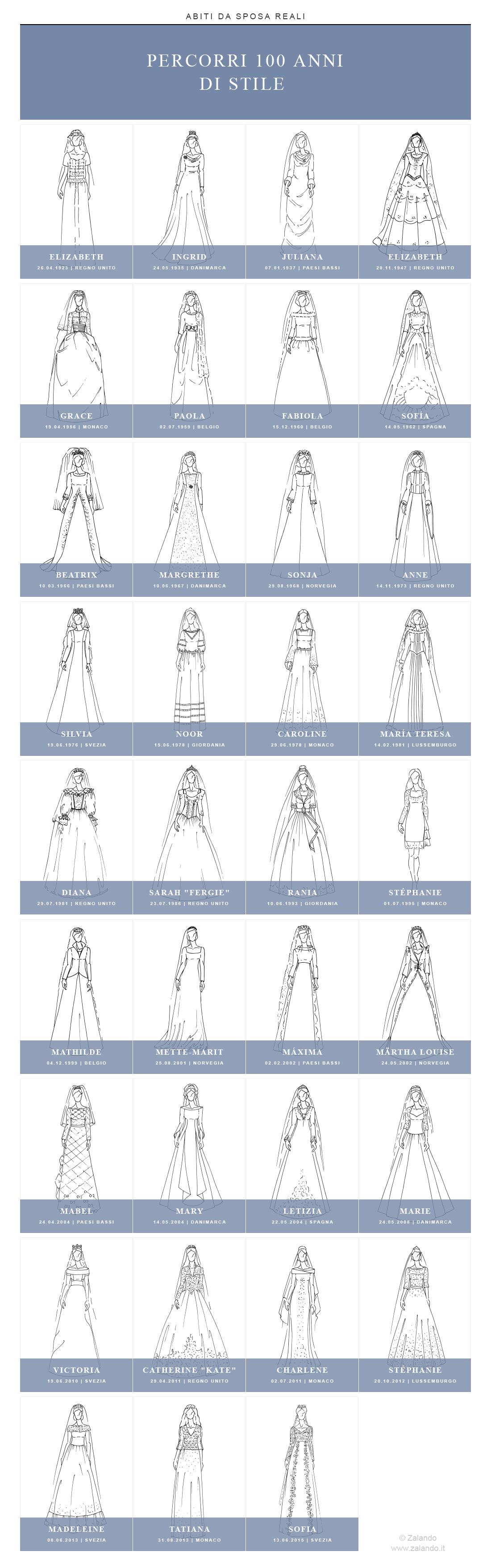 ZALANDO presenta 100 anni di abiti da sposa reali