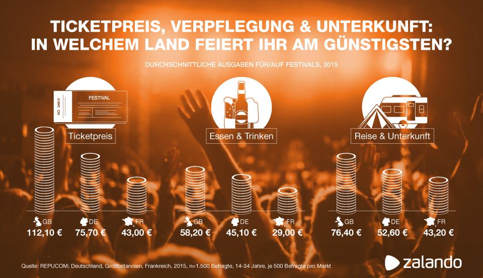 Deutschlands bekannteste Festivals